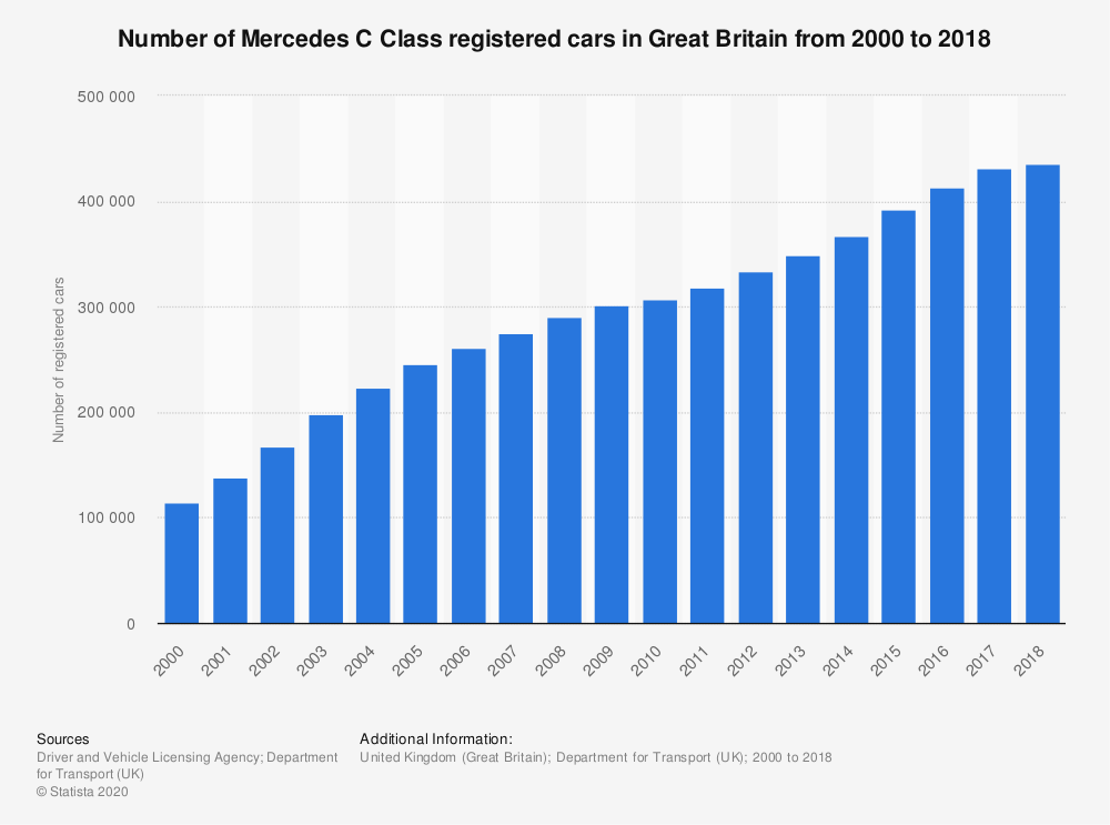 Statistic: Number of Mercedes C Class registered cars in Great Britain from 2000 to 2018 | Statista
