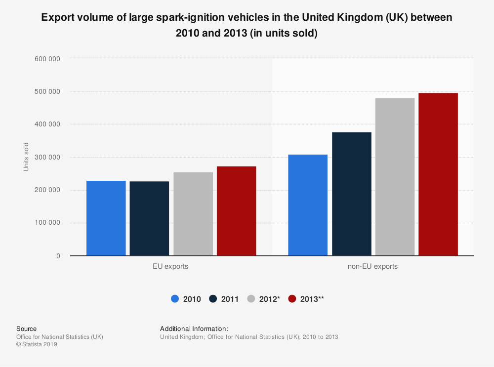 Statistic: Export volume of large spark-ignition vehicles in the United Kingdom (UK) between 2010 and 2013 (in units sold) | Statista