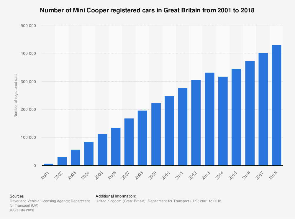 Statistic: Number of Mini Cooper registered cars in Great Britain from 2001 to 2018   Statista