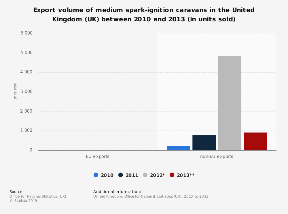 Statistic: Export volume of medium spark-ignition caravans in the United Kingdom (UK) between 2010 and 2013 (in units sold) | Statista