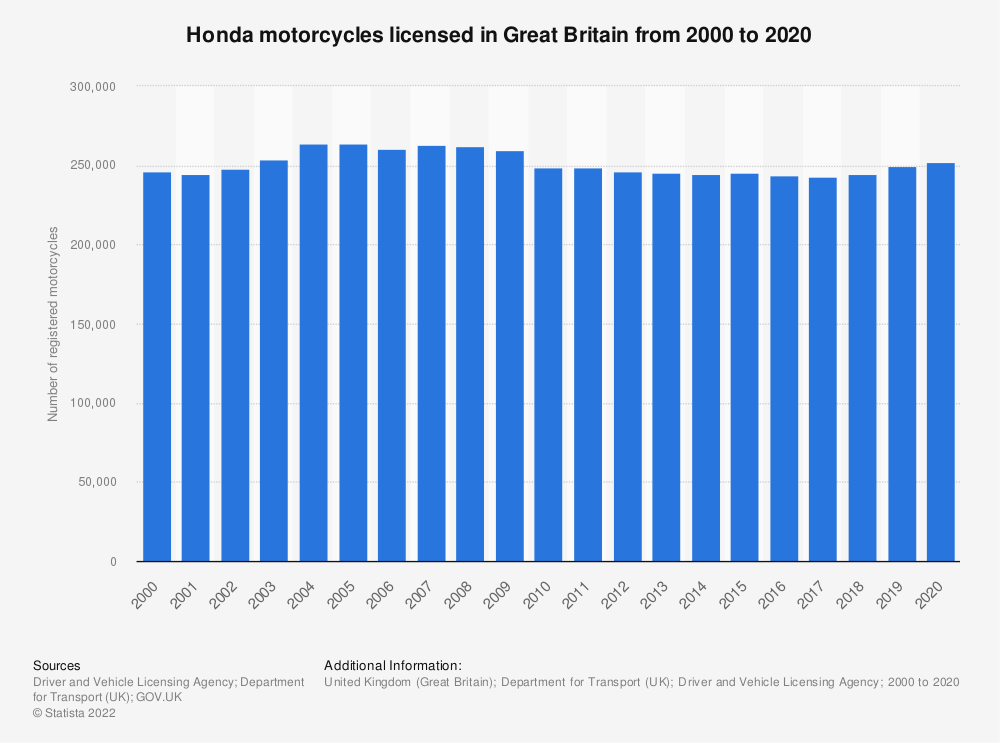 Statistic: Number of Honda registered motorcycles in Great Britain (UK) from 2000 to 2017 | Statista