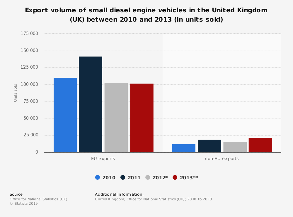 Statistic: Export volume of small diesel engine vehicles in the United Kingdom (UK) between 2010 and 2013 (in units sold) | Statista