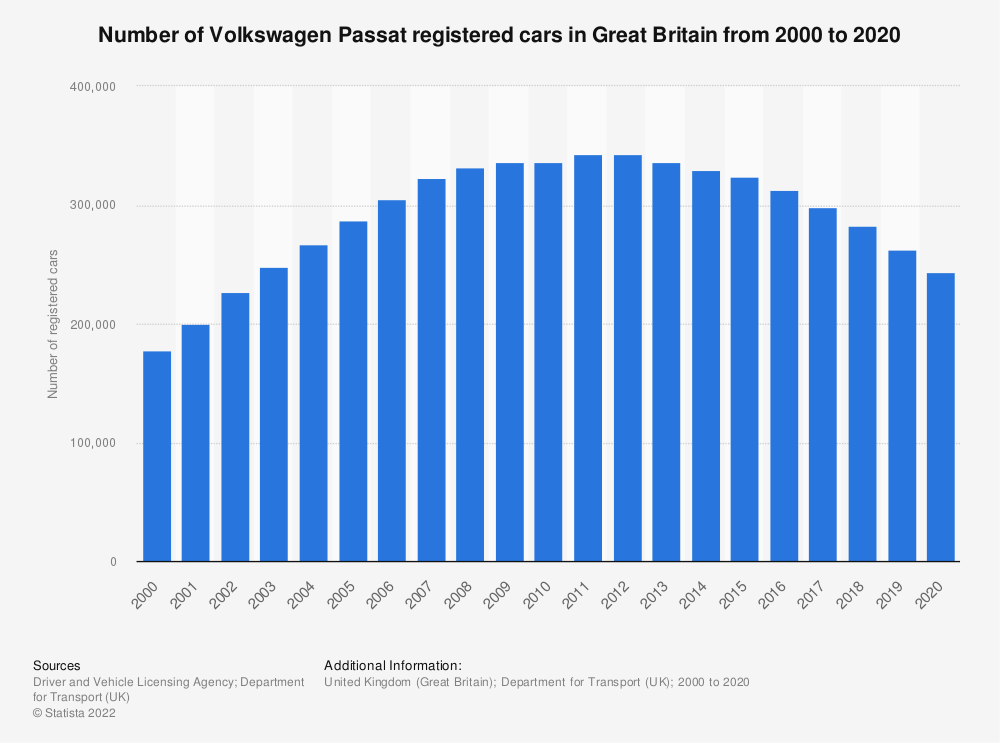 Statistic: Number of Volkswagen Passat registered cars in Great Britain from 2000 to 2018* | Statista