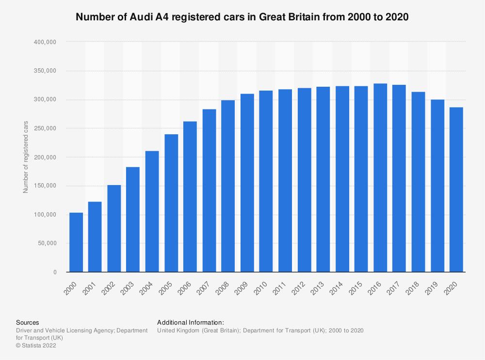 Statistic: Number of Audi A4 registered cars in Great Britain from 2000 to 2018 | Statista