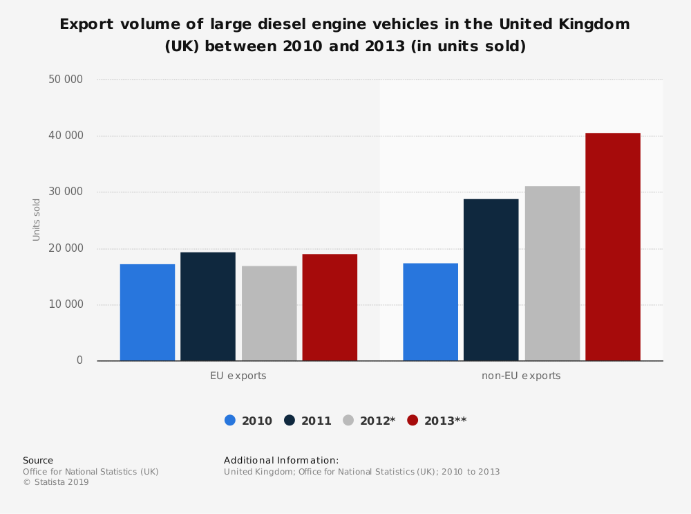 Statistic: Export volume of large diesel engine vehicles in the United Kingdom (UK) between 2010 and 2013 (in units sold) | Statista