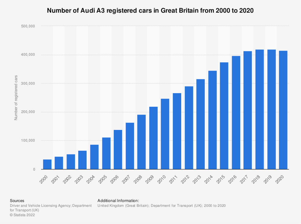 Statistic: Number of Audi A3 registered cars in Great Britain from 2000 to 2018* | Statista