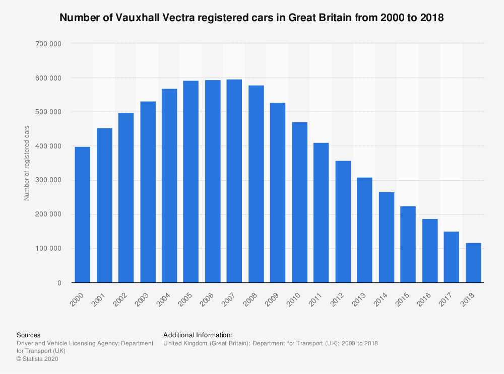 Statistic: Number of Vauxhall Vectra registered cars in Great Britain from 2000 to 2018 | Statista