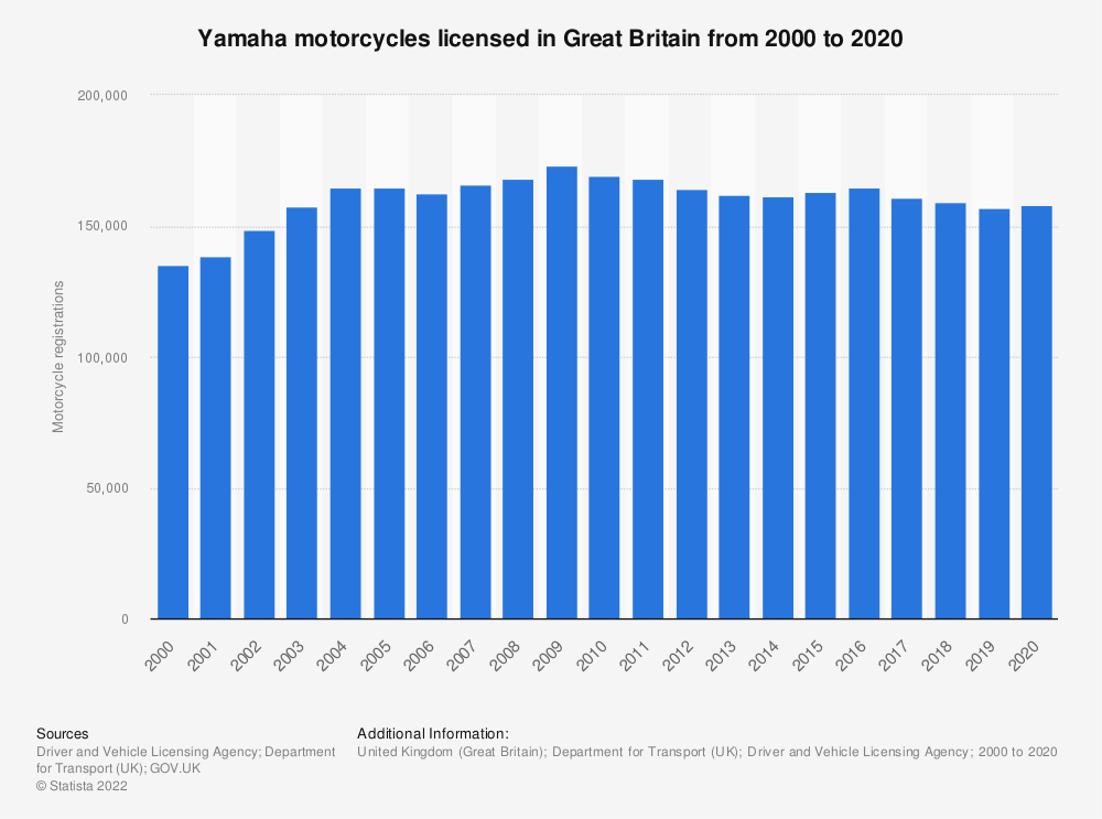 Statistic: Number of Yamaha registered motorcycles in Great Britain from 2000 to 2018 | Statista