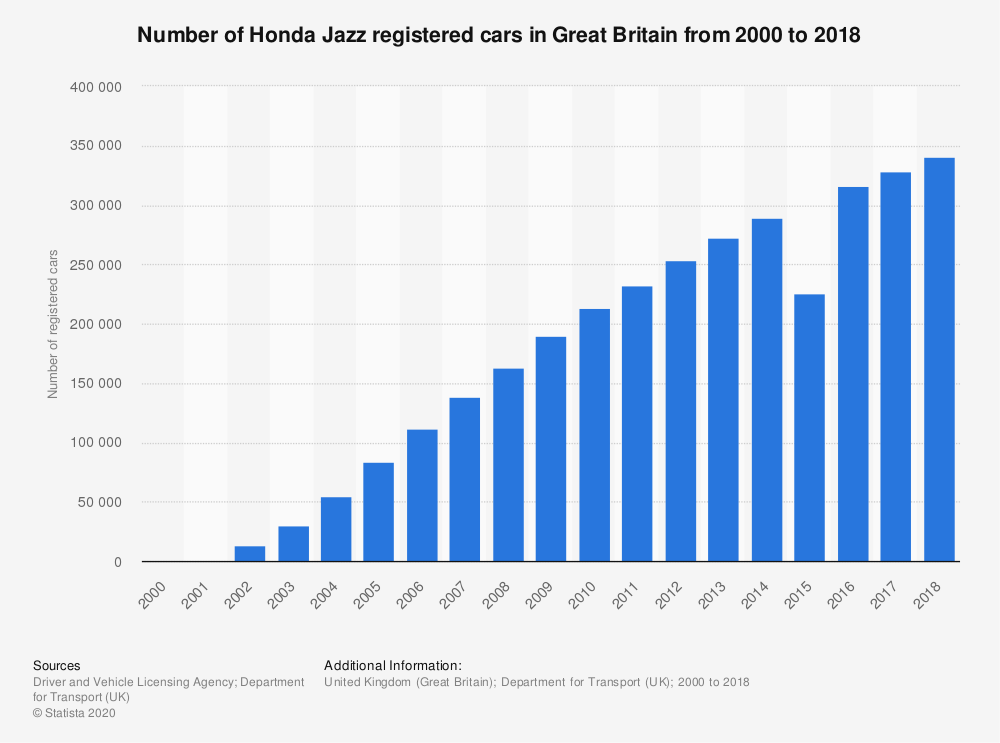 Statistic: Number of Honda Jazz registered cars in Great Britain from 2000 to 2018 | Statista
