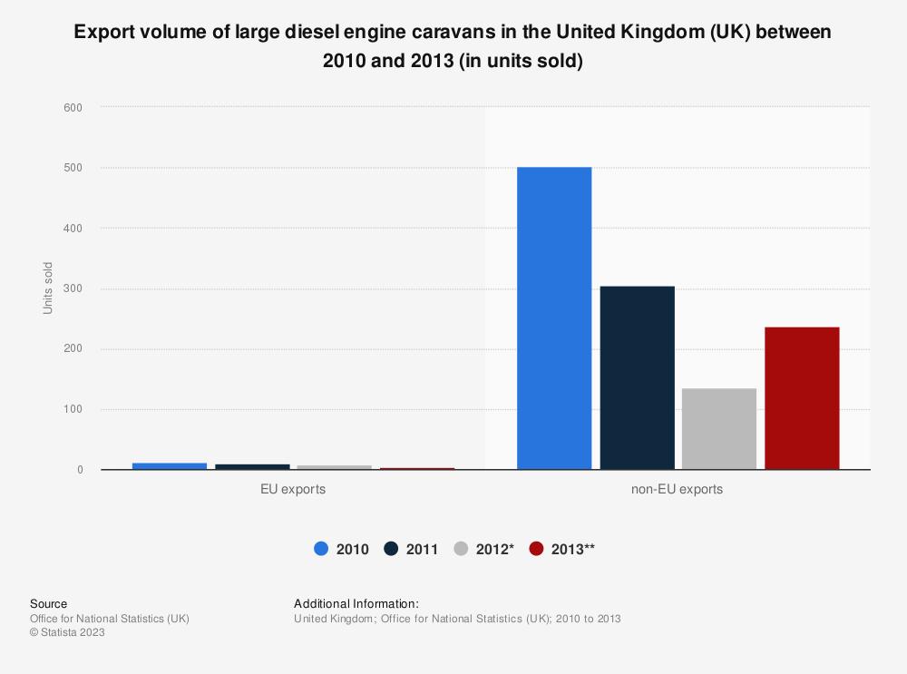 Statistic: Export volume of large diesel engine caravans in the United Kingdom (UK) between 2010 and 2013 (in units sold) | Statista