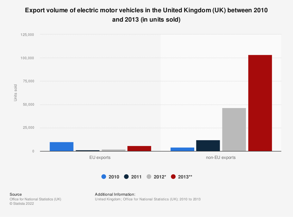 Statistic: Export volume of electric motor vehicles in the United Kingdom (UK) between 2010 and 2013 (in units sold) | Statista