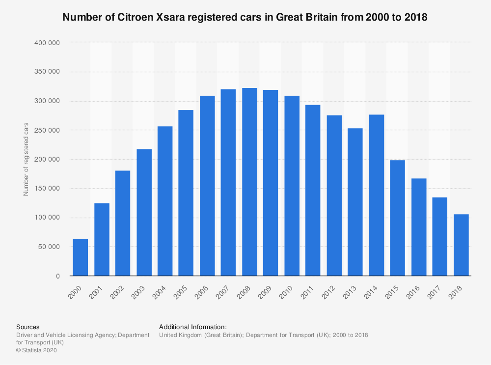 Statistic: Number of Citroen Xsara registered cars in Great Britain from 2000 to 2018 | Statista