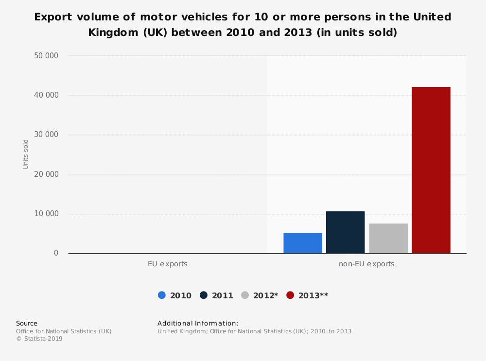 Statistic: Export volume of motor vehicles for 10 or more persons in the United Kingdom (UK) between 2010 and 2013 (in units sold) | Statista
