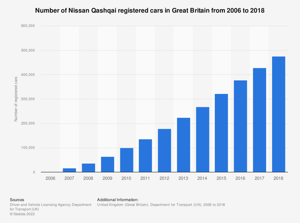 Statistic: Number of Nissan Qashqai registered cars in Great Britain from 2006 to 2018 | Statista
