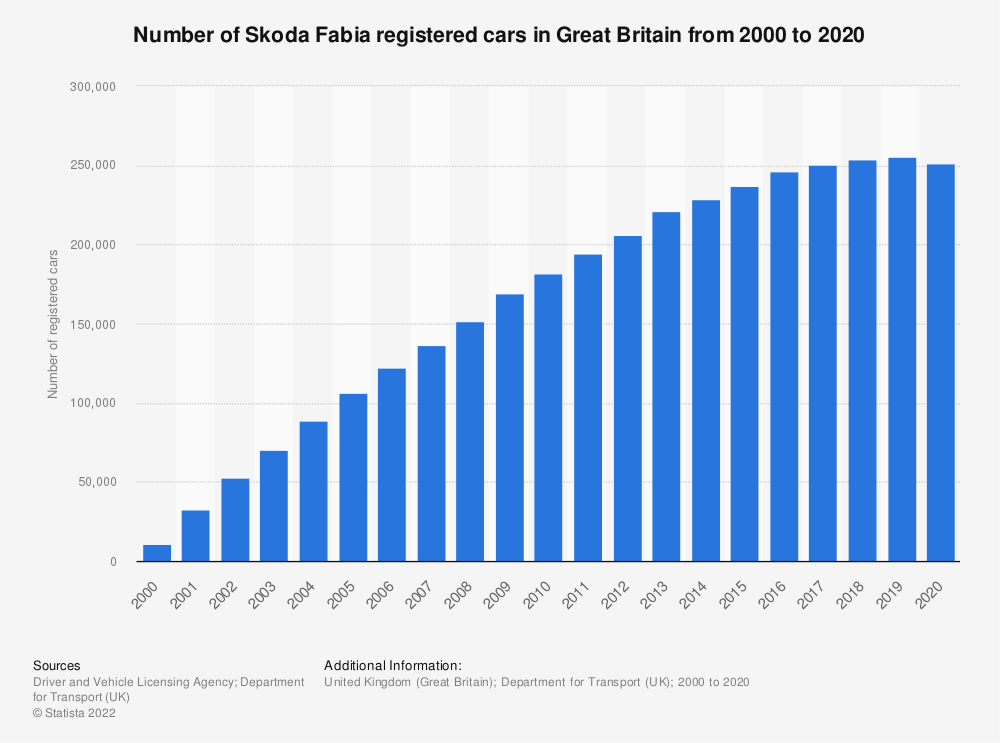 Statistic: Number of Skoda Fabia registered cars in Great Britain from 2000 to 2018 | Statista