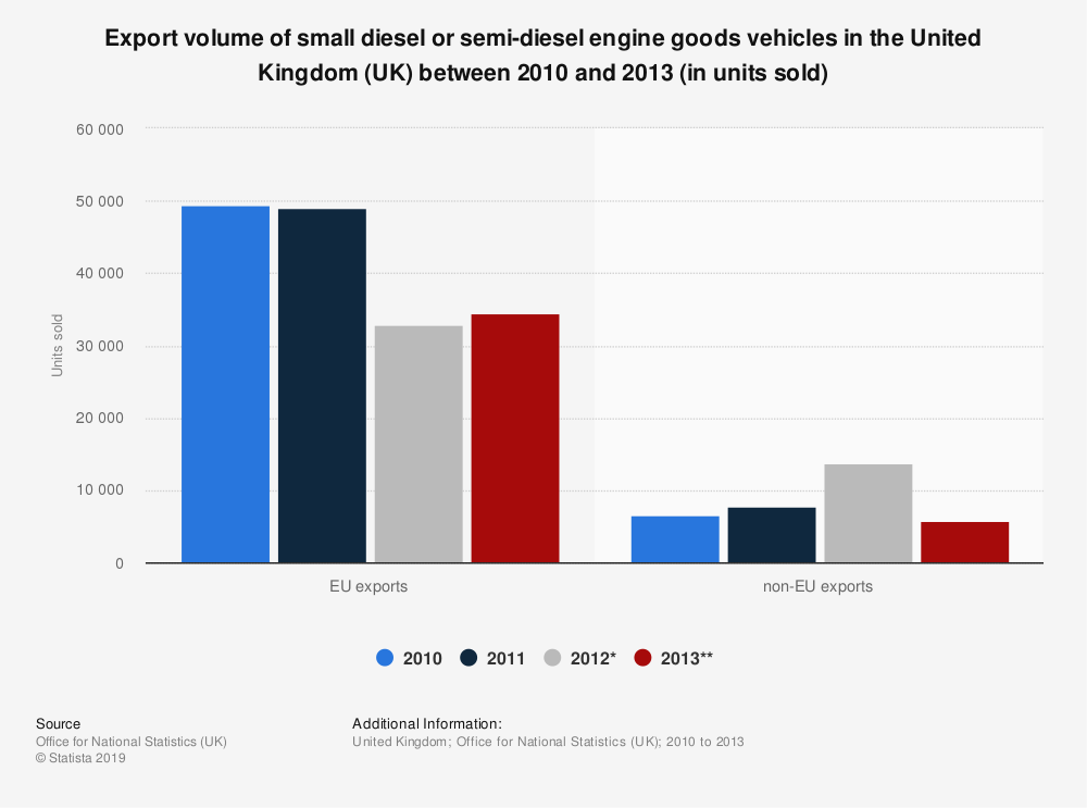 Statistic: Export volume of small diesel or semi-diesel engine goods vehicles in the United Kingdom (UK) between 2010 and 2013 (in units sold) | Statista