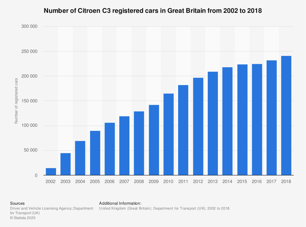 Statistic: Number of Citroen C3 registered cars in Great Britain from 2002 to 2018   Statista