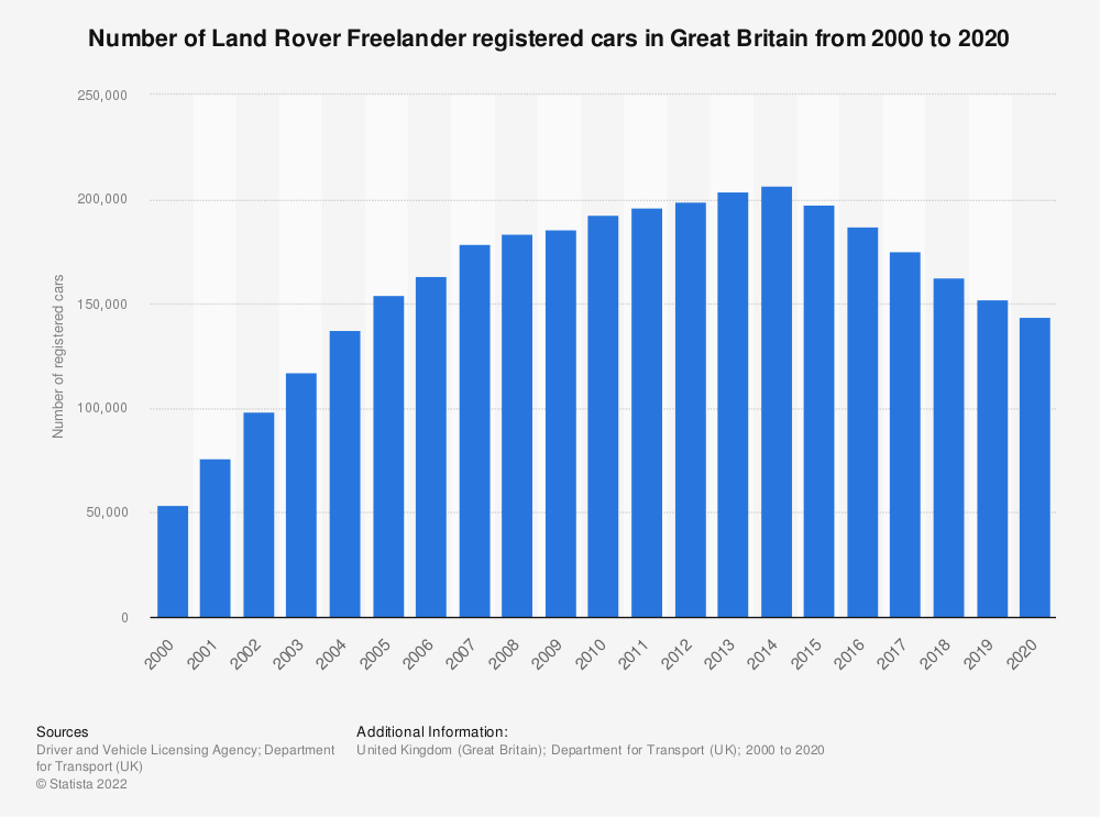 Statistic: Number of Land Rover Freelander registered cars in Great Britain from 2000 to 2018 | Statista