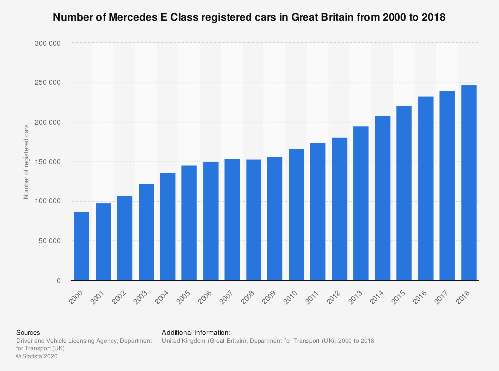 Statistic: Number of Mercedes E Class registered cars in Great Britain from 2000 to 2018 | Statista