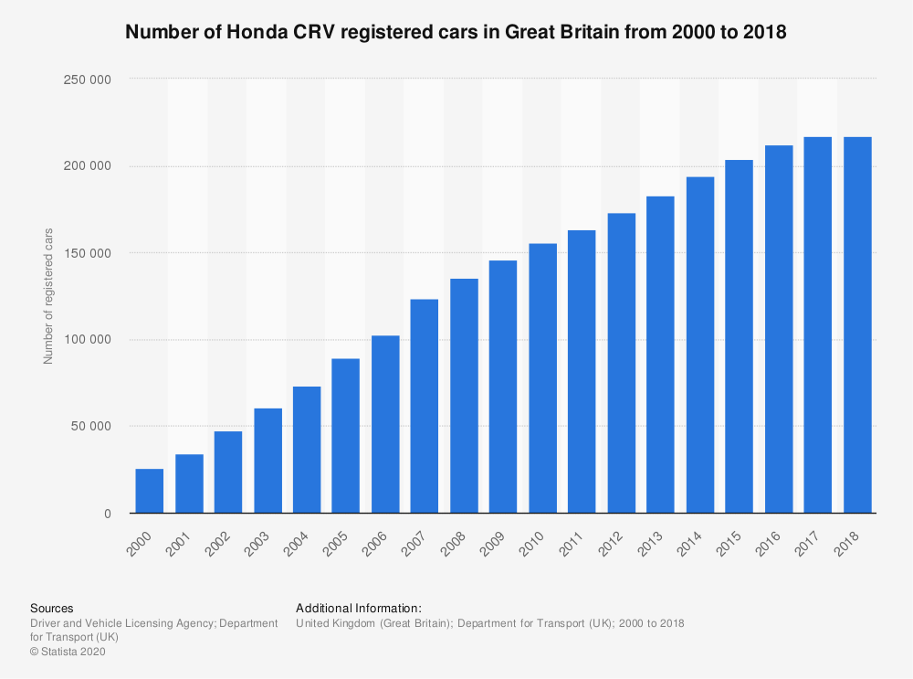 Statistic: Number of Honda CRV registered cars in Great Britain from 2000 to 2018 | Statista