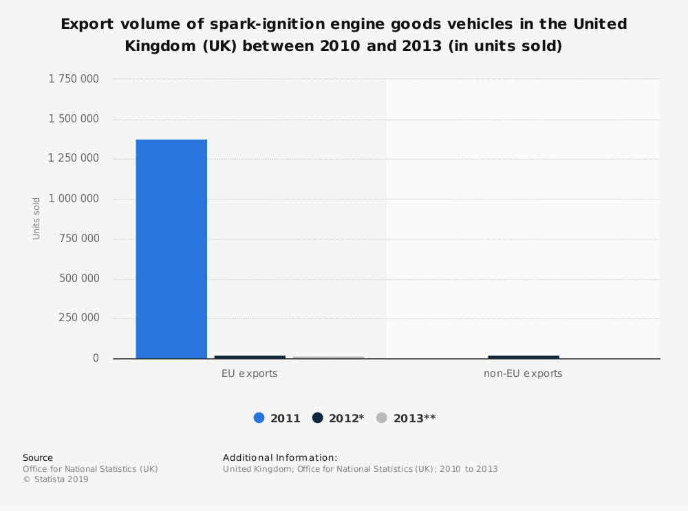 Statistic: Export volume of spark-ignition engine goods vehicles in the United Kingdom (UK) between 2010 and 2013 (in units sold) | Statista