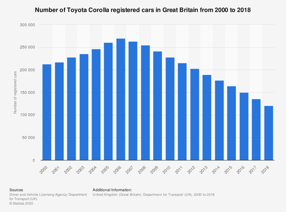 Statistic: Number of Toyota Corolla registered cars in Great Britain from 2000 to 2018 | Statista