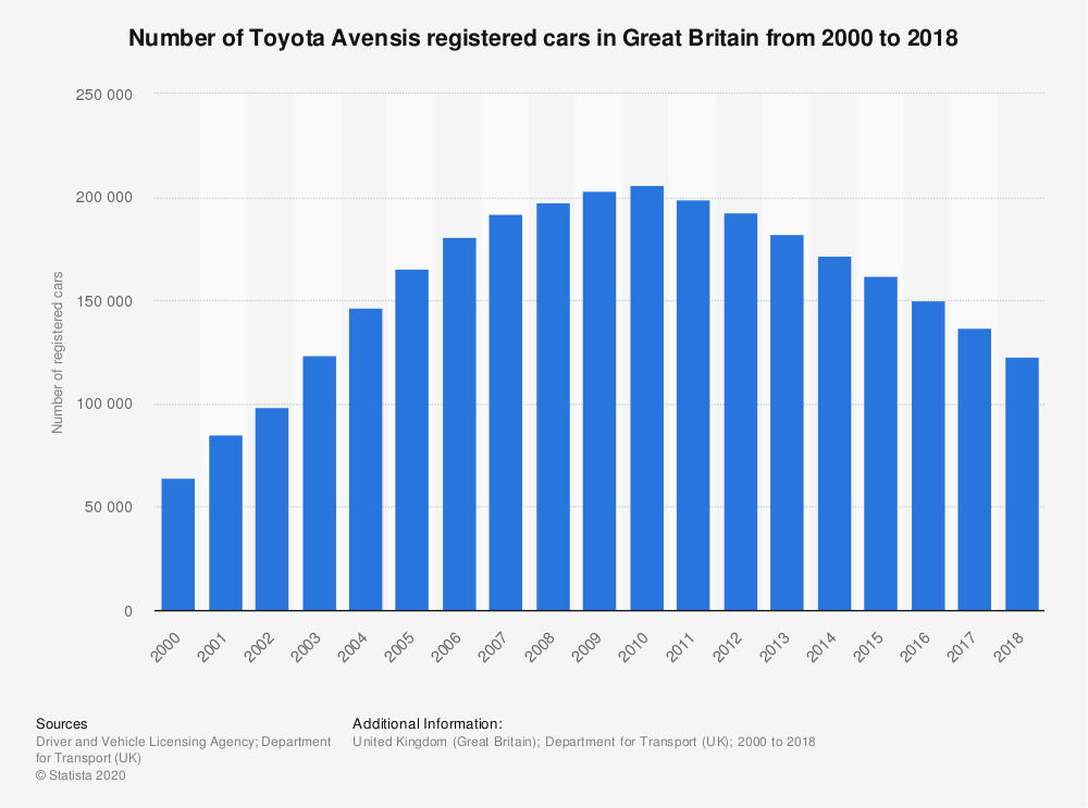 Statistic: Number of Toyota Avensis registered cars in Great Britain from 2000 to 2018 | Statista