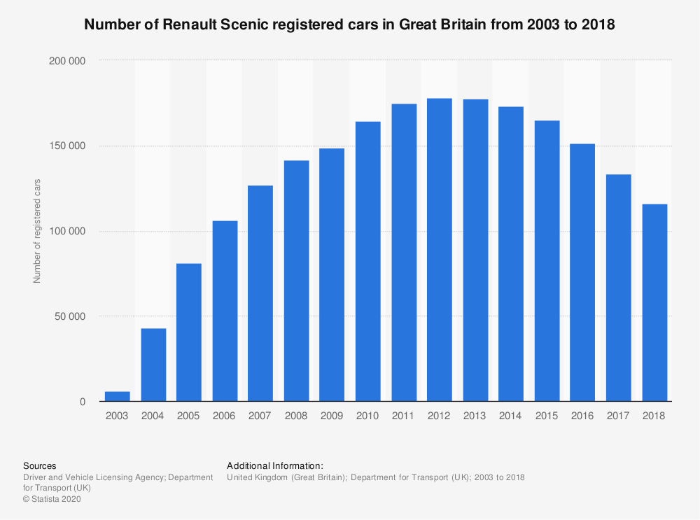 Statistic: Number of Renault Scenic registered cars in Great Britain from 2003 to 2018 | Statista
