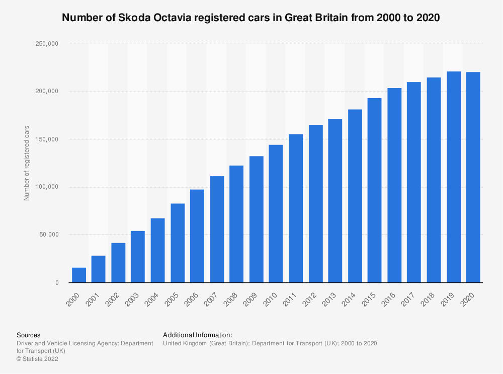 Statistic: Number of Skoda Octavia registered cars in Great Britain from 2000 to 2018 | Statista