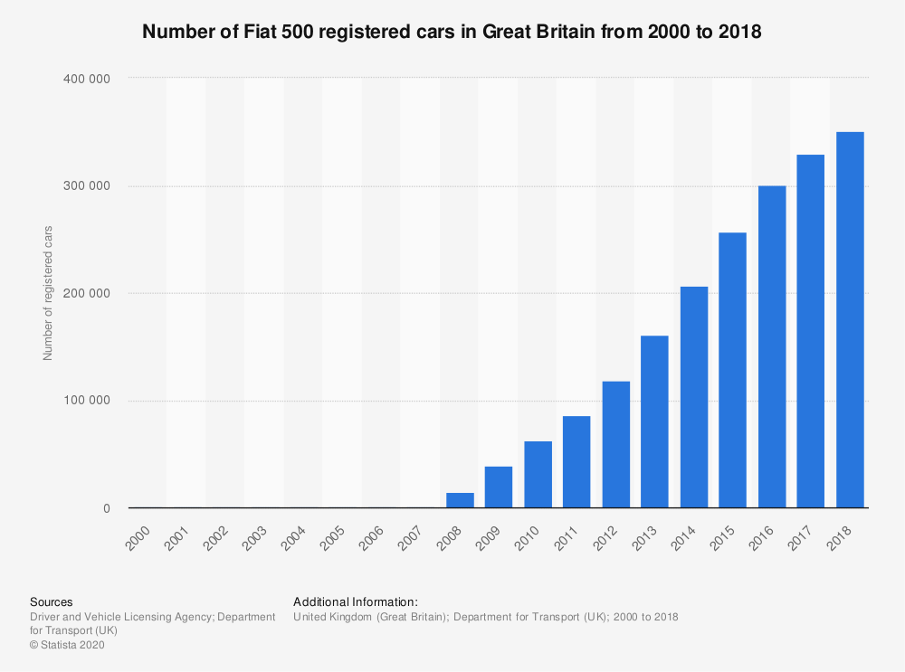 Statistic: Number of Fiat 500 registered cars in Great Britain from 2000 to 2018 | Statista