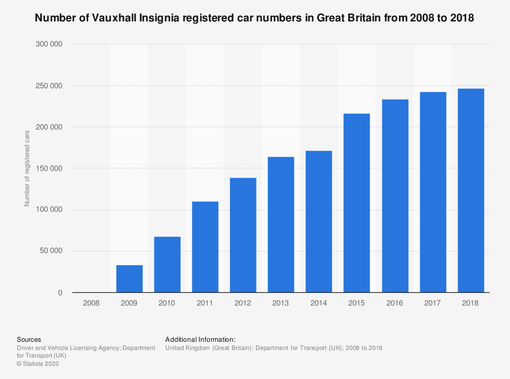 Statistic: Number of Vauxhall Insignia registered car numbers in Great Britain from 2008 to 2018*   Statista