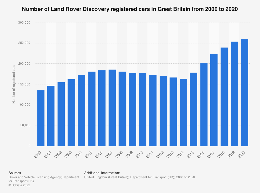 Statistic: Number of Land Rover Discovery registered cars in Great Britain from 2000 to 2018* | Statista