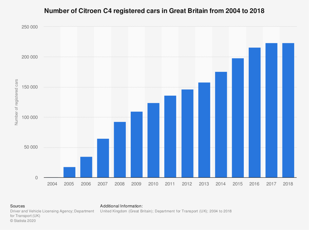 Statistic: Number of Citroen C4 registered cars in Great Britain from 2004 to 2018 | Statista