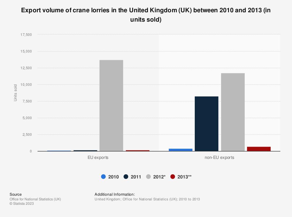 Statistic: Export volume of crane lorries in the United Kingdom (UK) between 2010 and 2013 (in units sold) | Statista