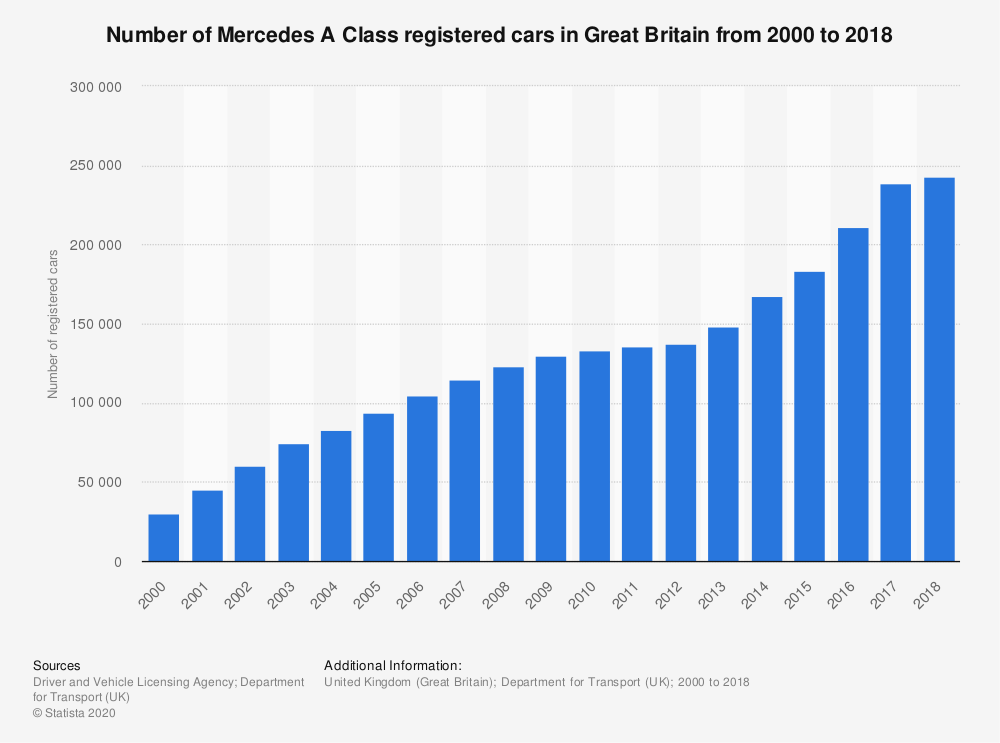 Statistic: Number of Mercedes A Class registered cars in Great Britain from 2000 to 2018 | Statista