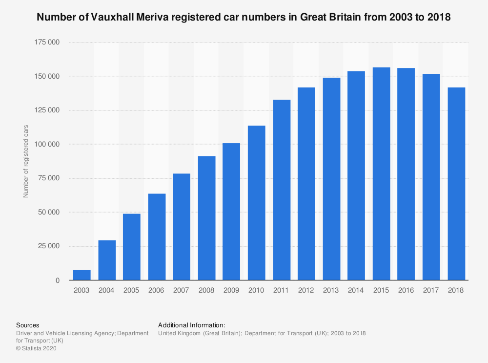 Statistic: Number of Vauxhall Meriva registered car numbers in Great Britain from 2003 to 2018* | Statista