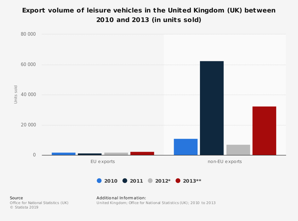 Statistic: Export volume of leisure vehicles in the United Kingdom (UK) between 2010 and 2013 (in units sold) | Statista