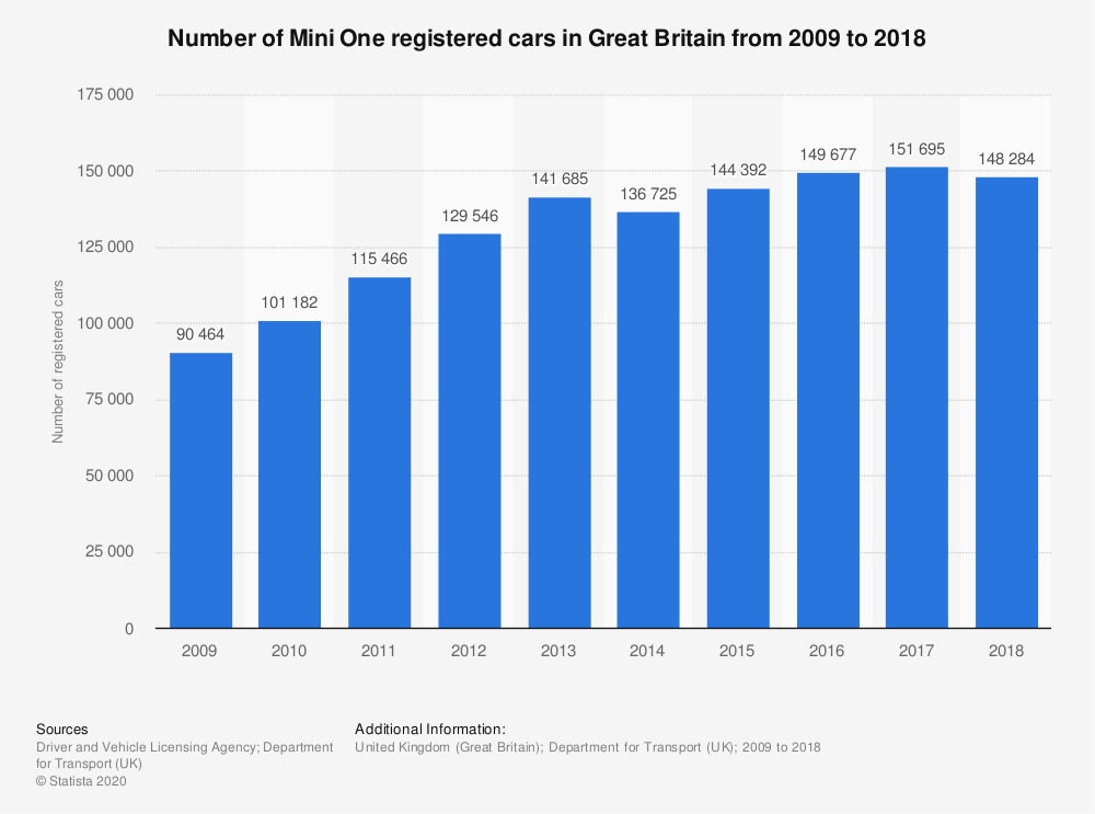 Statistic: Number of Mini One registered cars in Great Britain from 2009 to 2018* | Statista