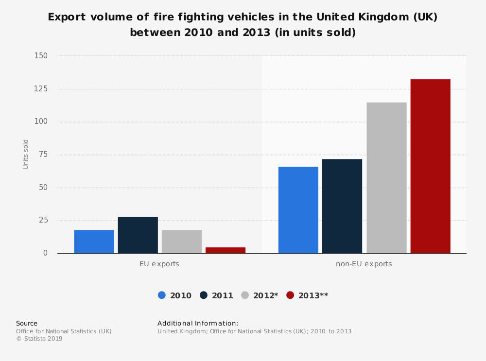 Statistic: Export volume of fire fighting vehicles in the United Kingdom (UK) between 2010 and 2013 (in units sold) | Statista
