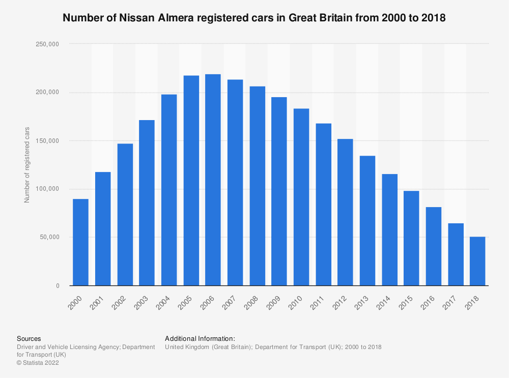 Statistic: Number of Nissan Almera registered cars in Great Britain from 2000 to 2018 | Statista