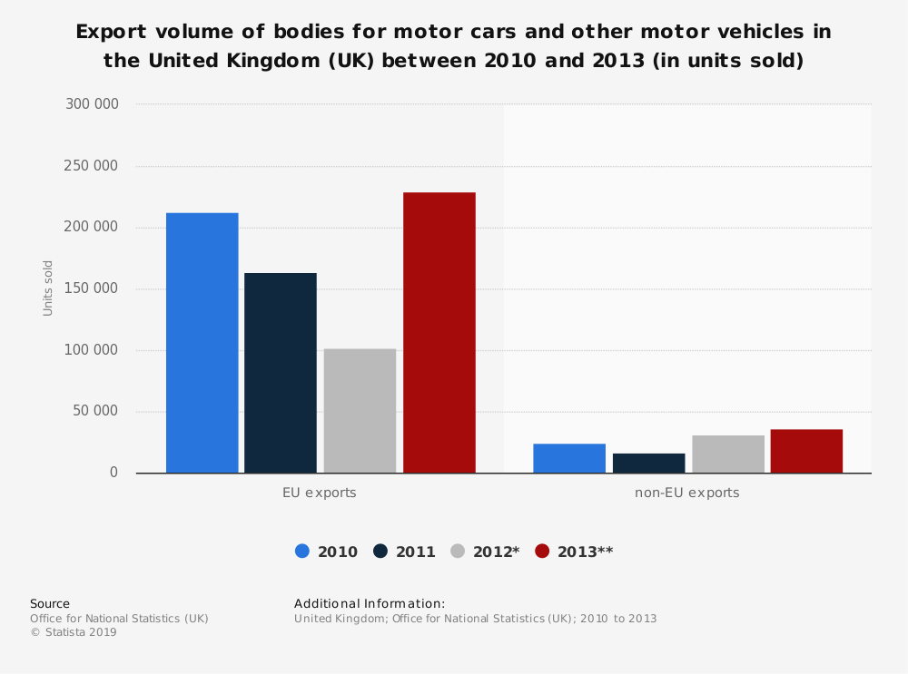 Statistic: Export volume of bodies for motor cars and other motor vehicles in the United Kingdom (UK) between 2010 and 2013 (in units sold) | Statista
