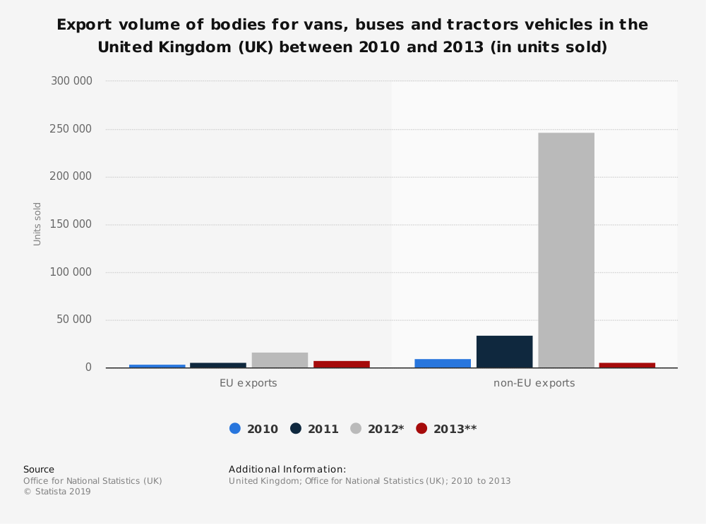 Statistic: Export volume of bodies for vans, buses and tractors vehicles in the United Kingdom (UK) between 2010 and 2013 (in units sold) | Statista