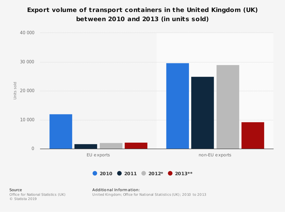 Statistic: Export volume of transport containers in the United Kingdom (UK) between 2010 and 2013 (in units sold) | Statista