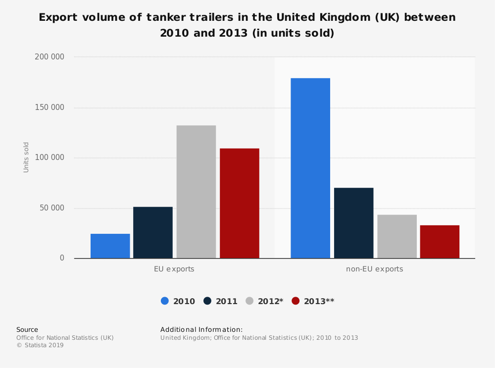 Statistic: Export volume of tanker trailers in the United Kingdom (UK) between 2010 and 2013 (in units sold) | Statista