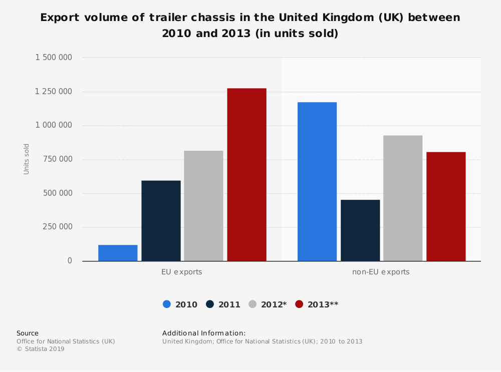 Statistic: Export volume of trailer chassis in the United Kingdom (UK) between 2010 and 2013 (in units sold) | Statista