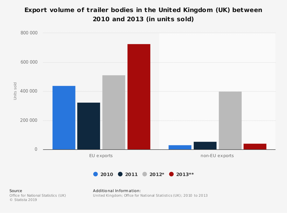 Statistic: Export volume of trailer bodies in the United Kingdom (UK) between 2010 and 2013 (in units sold) | Statista