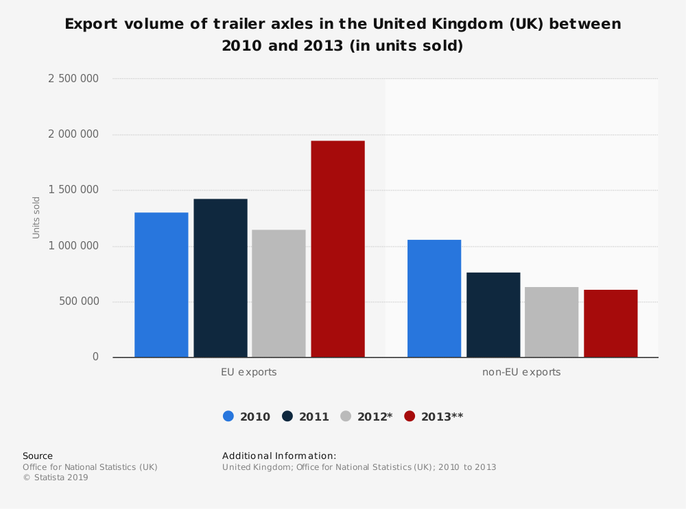 Statistic: Export volume of trailer axles in the United Kingdom (UK) between 2010 and 2013 (in units sold) | Statista