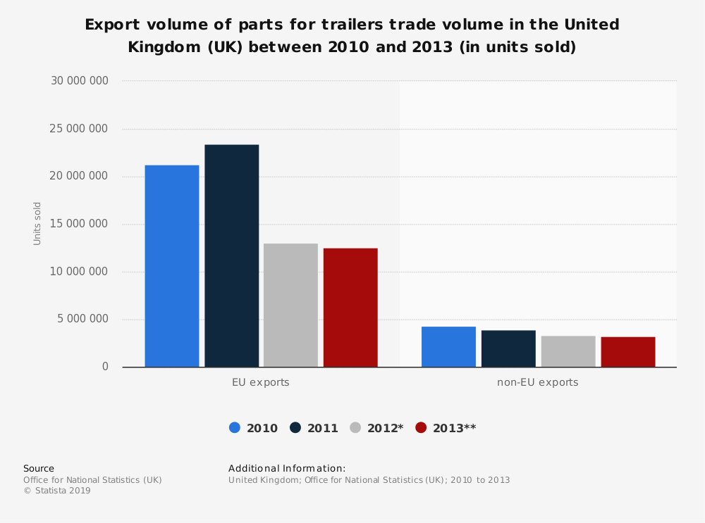 Statistic: Export volume of parts for trailers trade volume in the United Kingdom (UK) between 2010 and 2013 (in units sold) | Statista