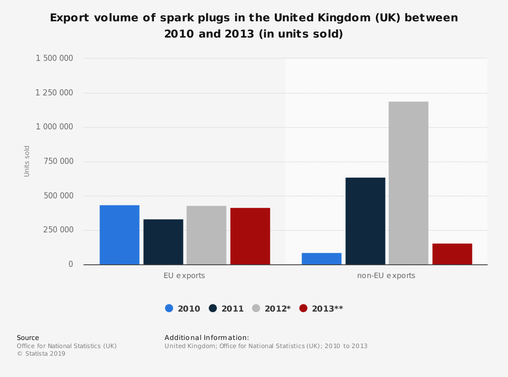 Statistic: Export volume of spark plugs in the United Kingdom (UK) between 2010 and 2013 (in units sold) | Statista