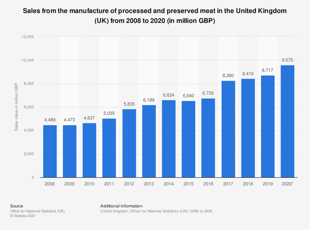Statistic: Sales from the manufacture of processed and preserved meat in the United Kingdom (UK) from 2008 to 2018 (in million GBP) | Statista